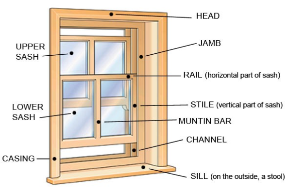 Window details keywords